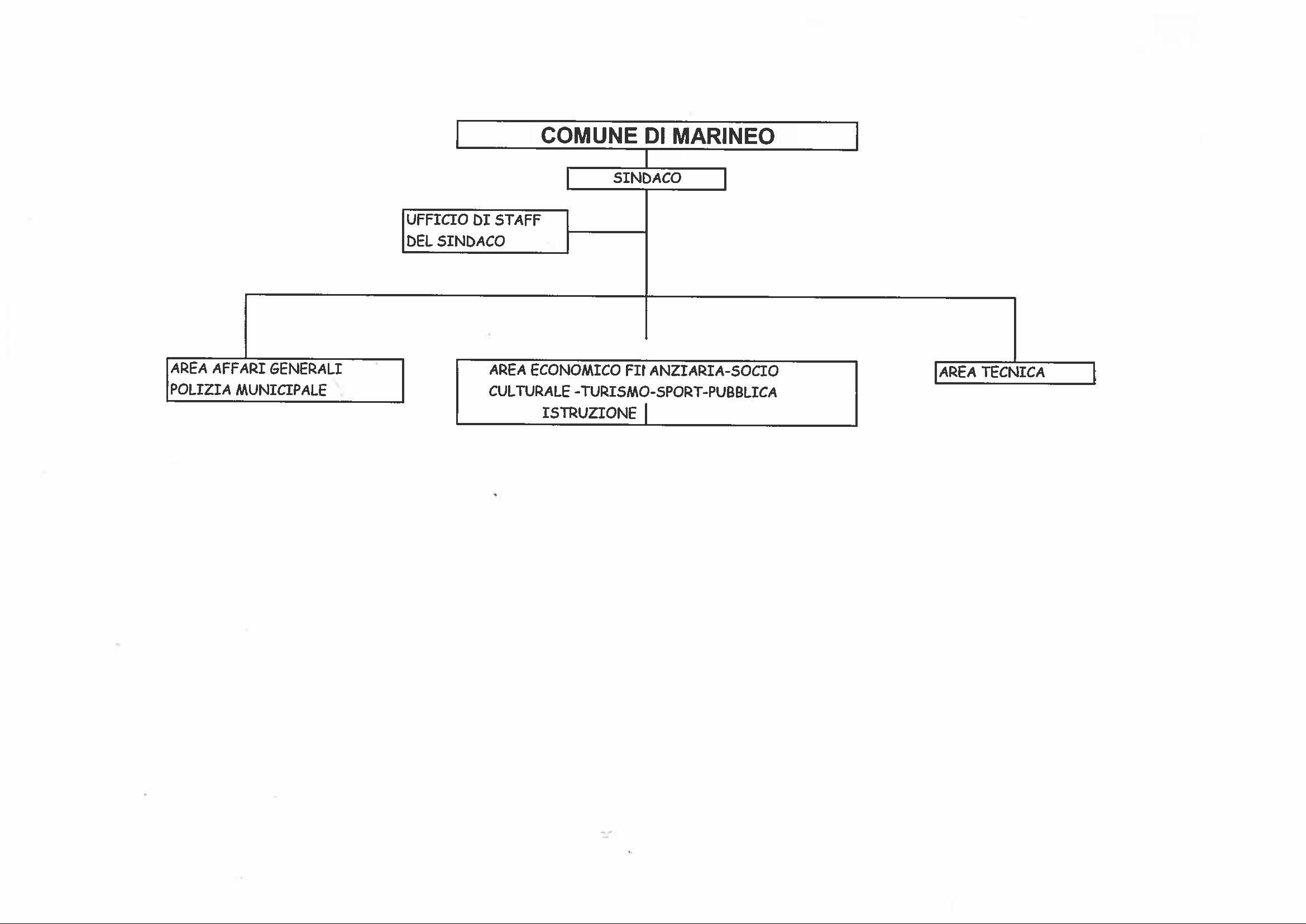 organigramma del gc 09.17